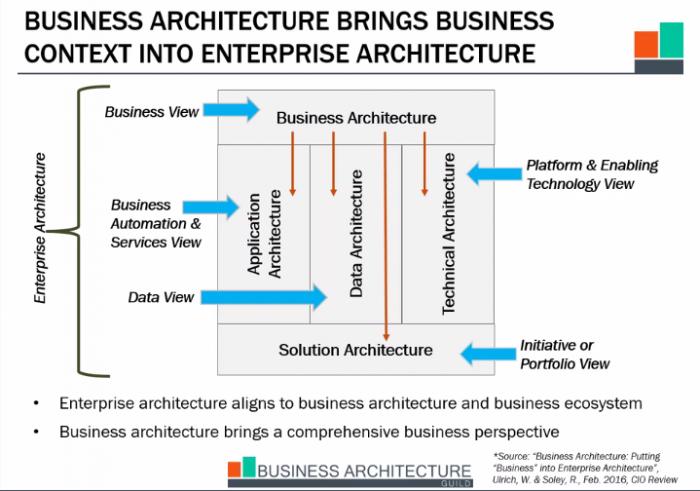 Business_Arch_Enterprise_Arch_Context