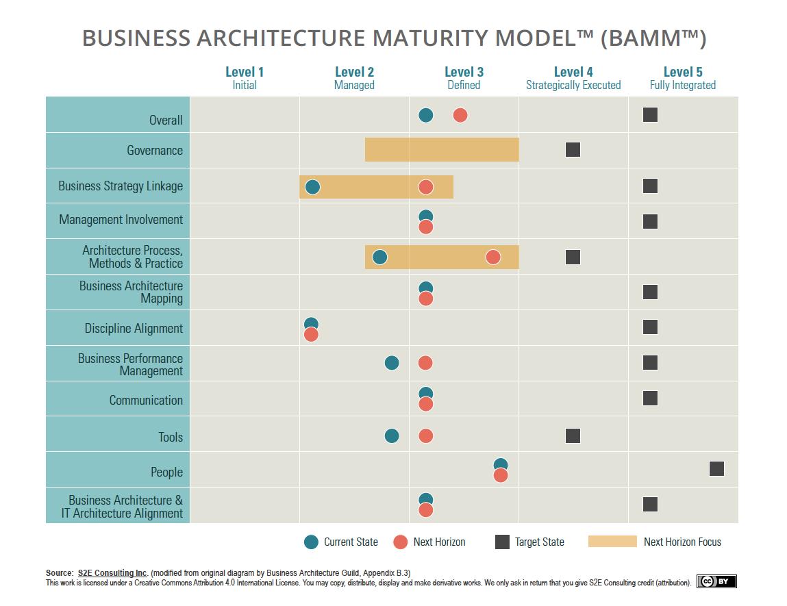 BAMM Model