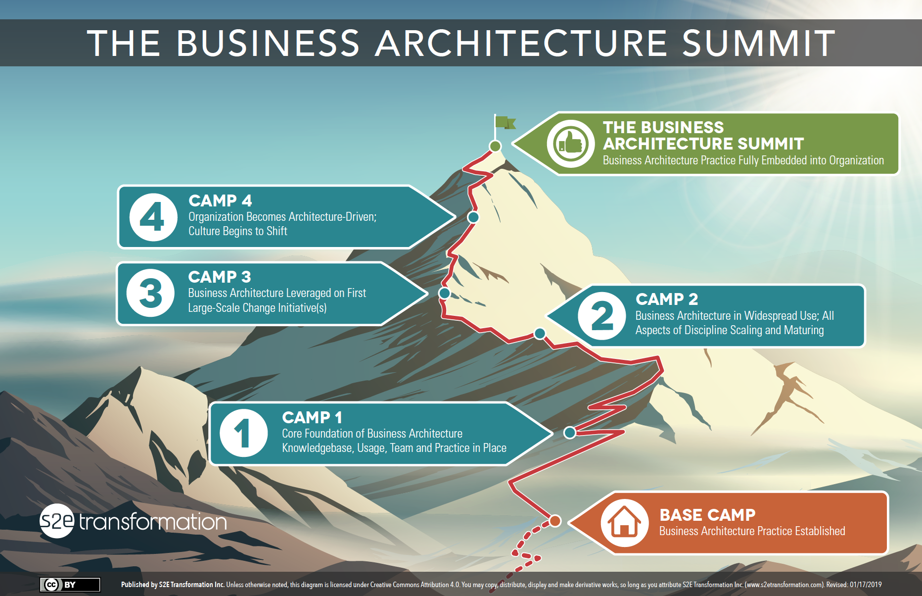 Business Architecture Summit Diagram
