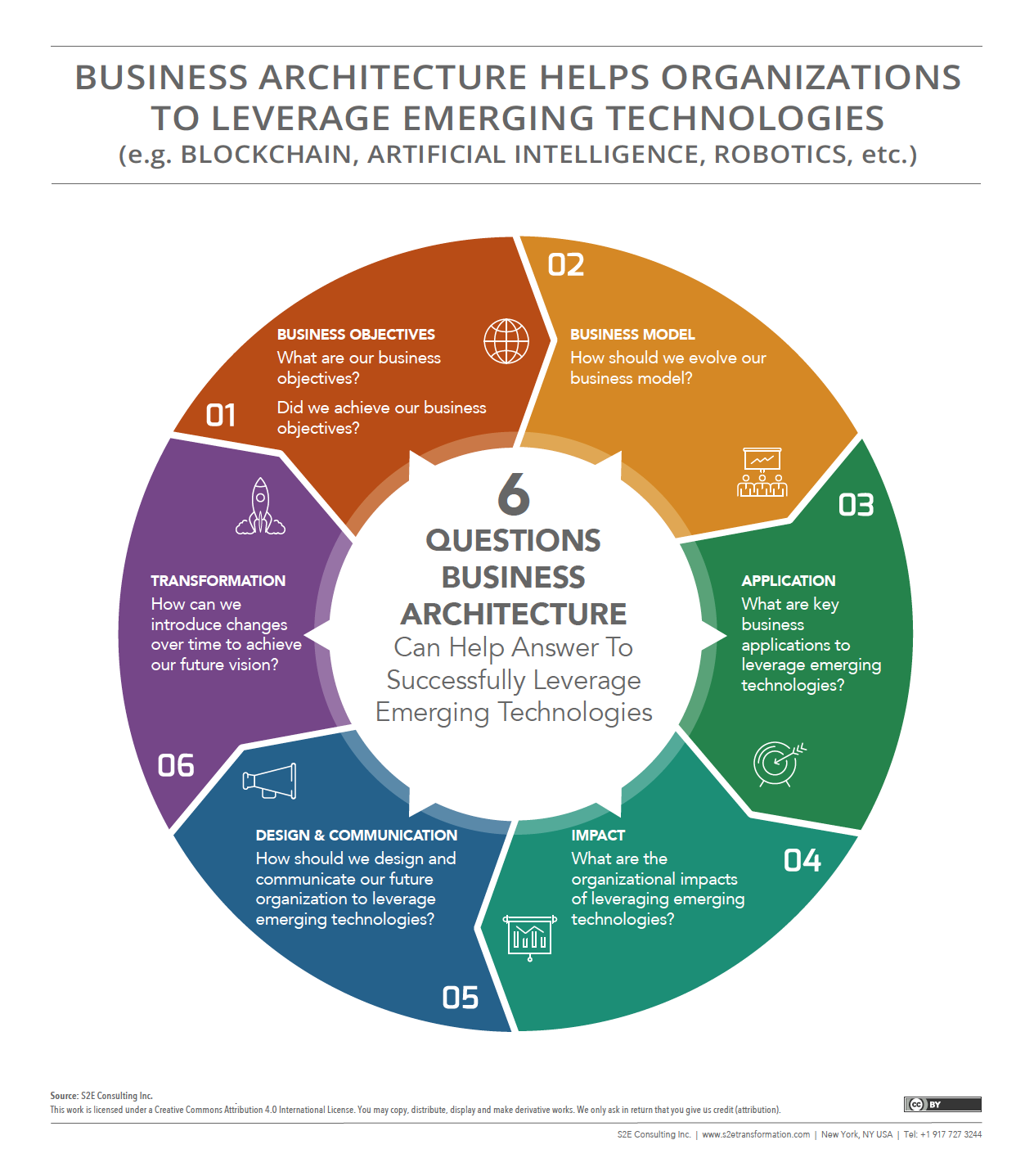 Business Architecture Helps Organization Leverage Emerging Technologies