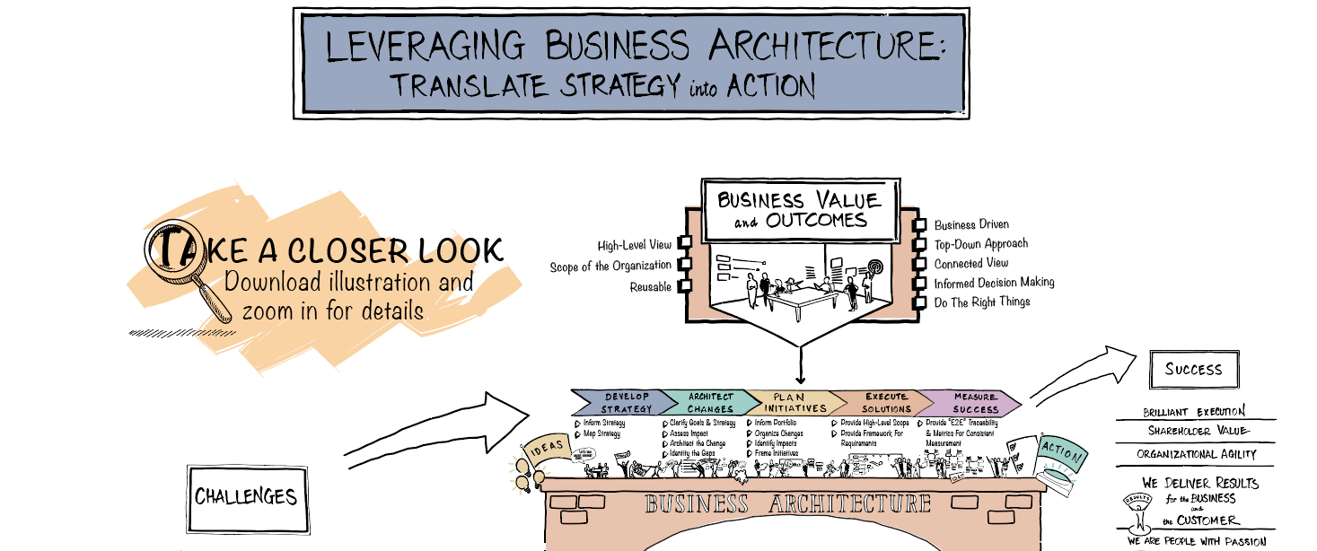 Leveraging Business Architecure Graphic Recording