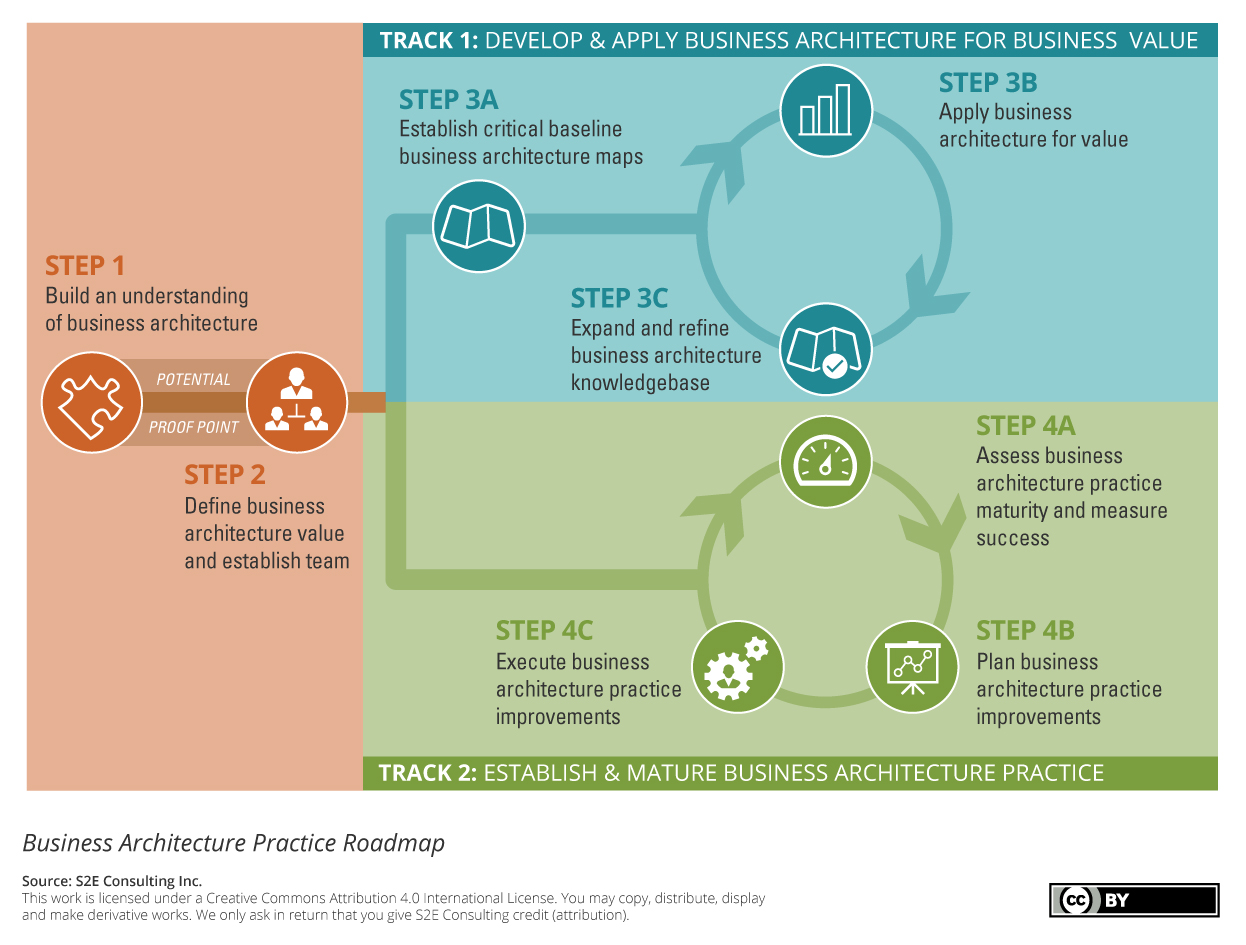 S2E Business Architecture Roadmap