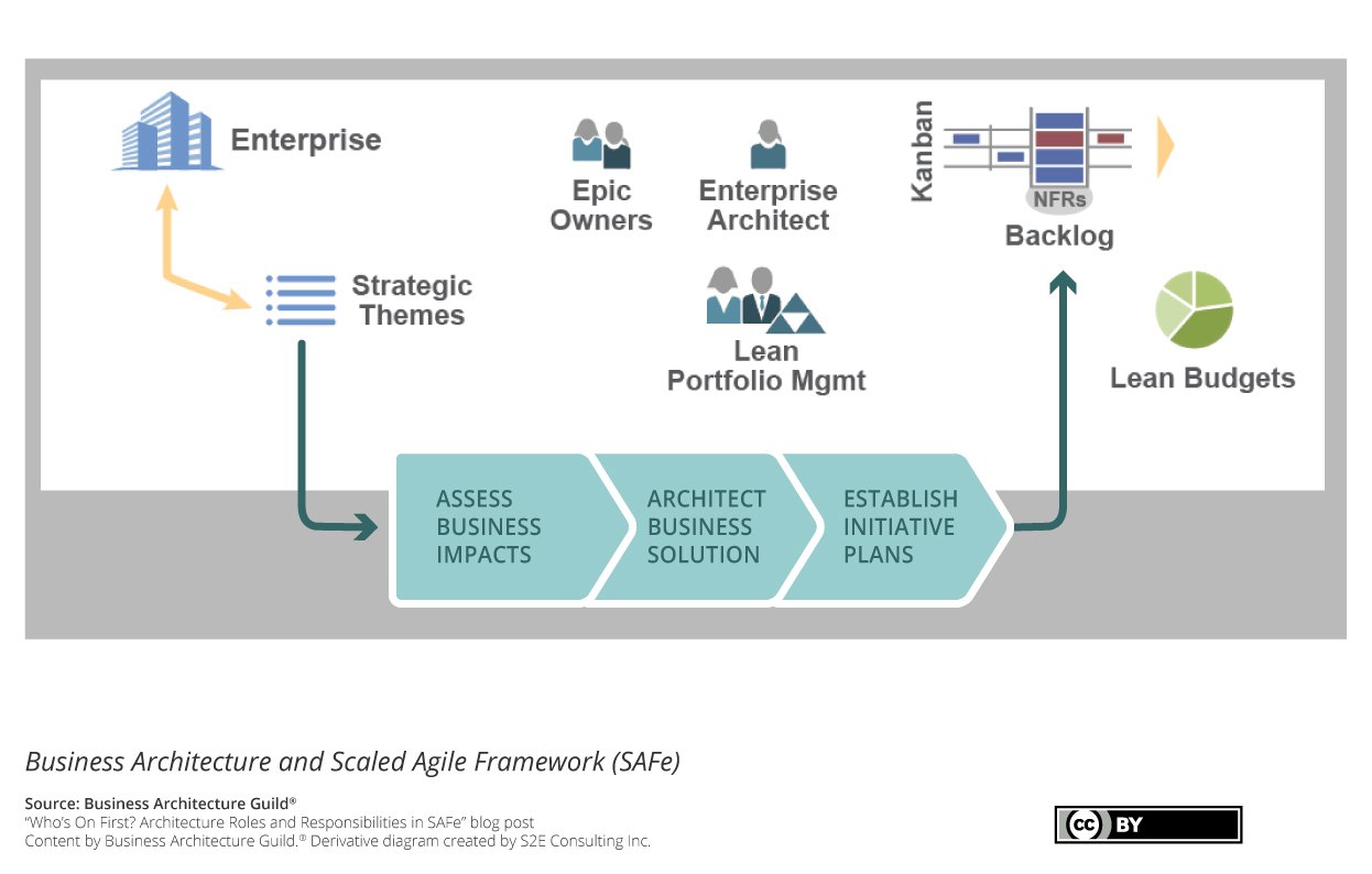 S2E Business Architecture Scaled Agile Framework SAFe